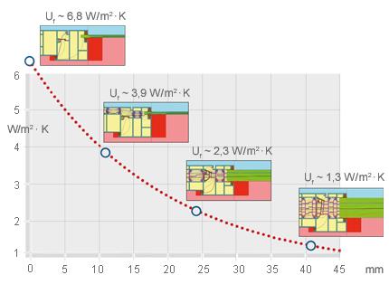 Diagram showing savings relative to insulation depth